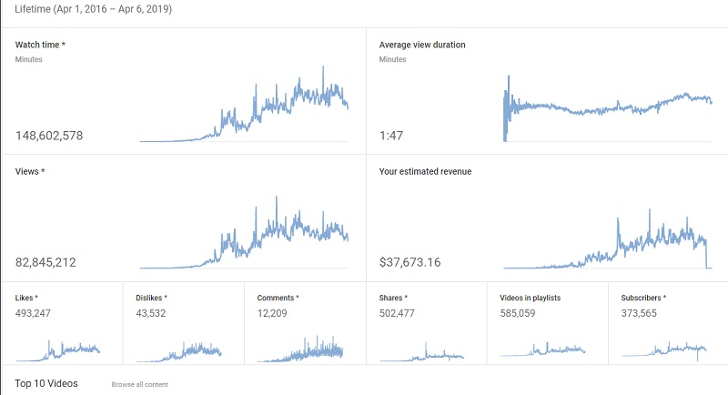 how to make money on youtube with adsense