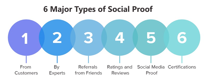 Implement these solutions to improve your social proof.