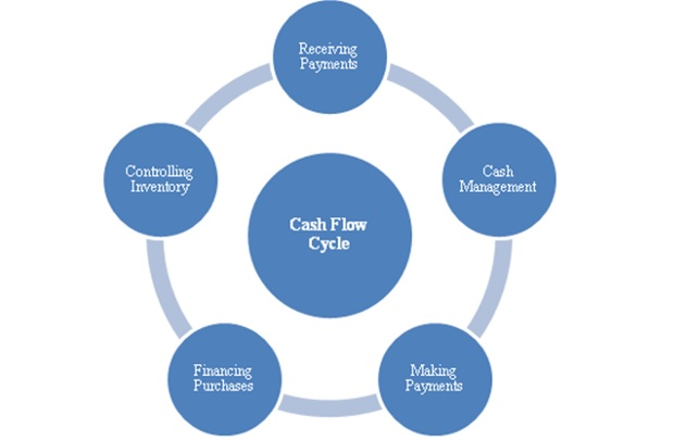 These are the various aspects of cash flow management.