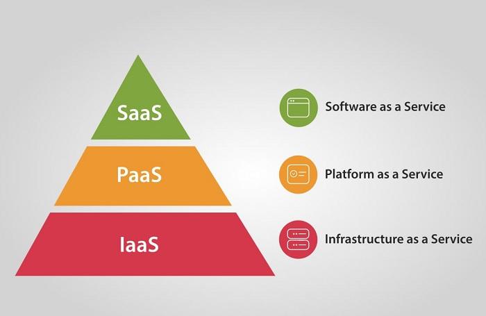 cloud computing categories: SaaS, PaaS, IaaS.