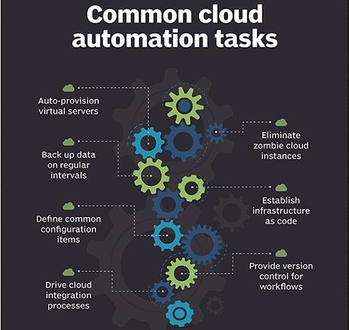 Automation makes processes run faster, more efficiently, and affordably.